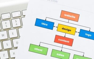 16 Things To Think About Before You Build A Website
